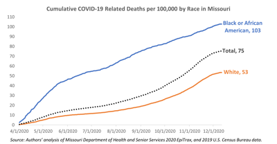 Cumulativ COVID-19 Related Deaths
