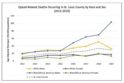 Graph Opiod deaths 2012-2019