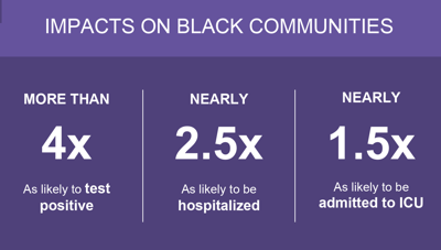 Disparity in COVID-19 deaths shows burden on black community, hospitalizations continue to rise