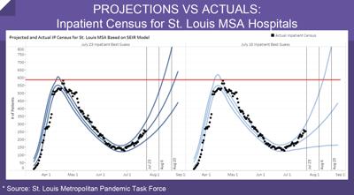 Inpatient Census for St. Louis MSA Hospitals