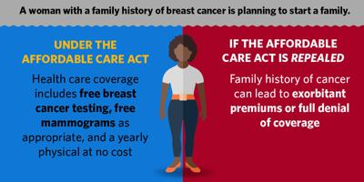 Affordable Care Act - Breast cancer
