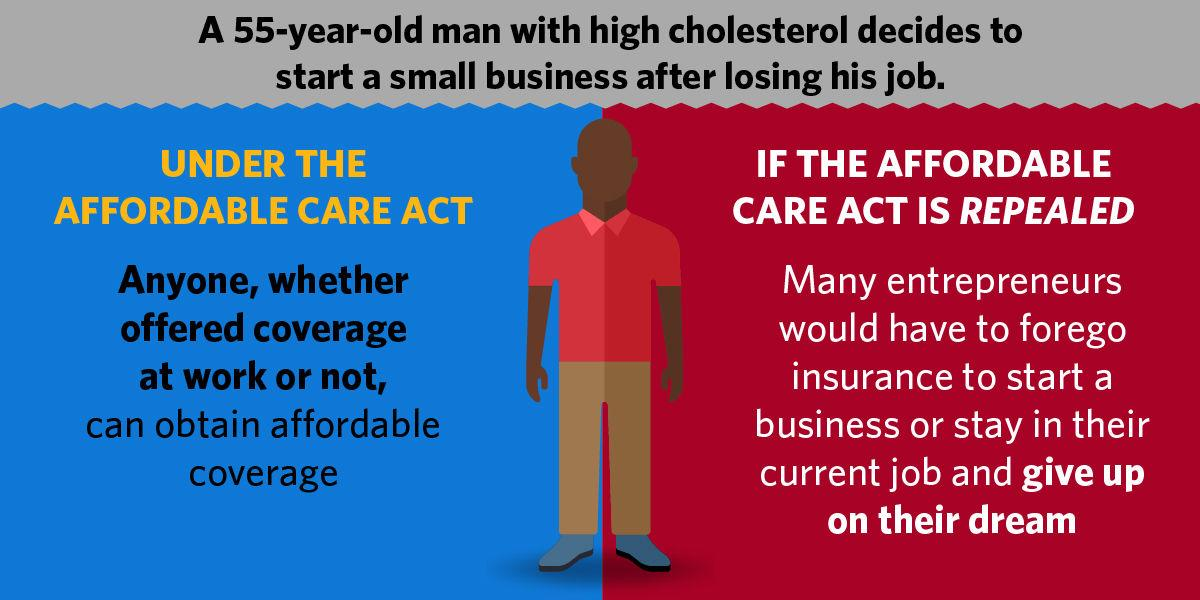 Affordable Care Act - High cholesterol