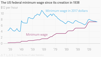 Longest time in U.S. history without federal minimum wage increase