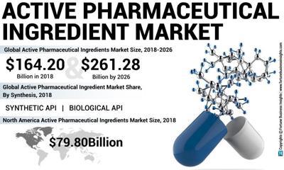 Active-Pharmaceutical-Ingredient