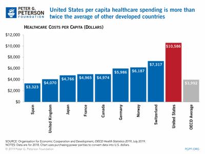 Per Capita Health spending