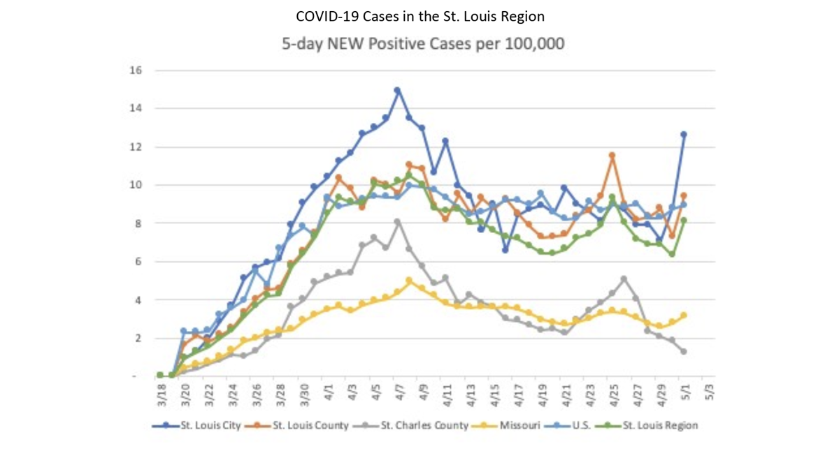 COVID-19 cases in the St. Louis region