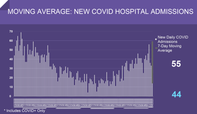 Moving Average: New COVID Hospital Admissions