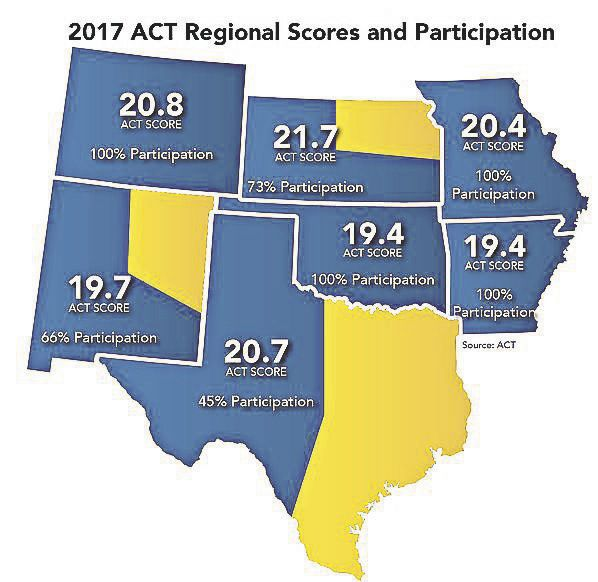 2017 ACT regional scores and participation