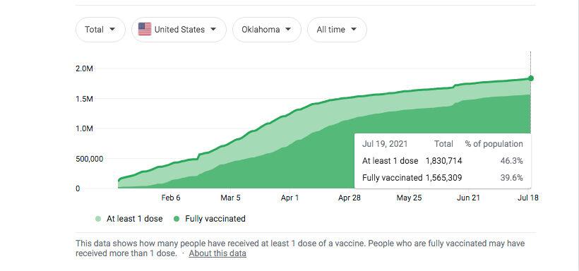 Oklahoma Vaccination Rates