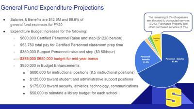 Budget adjustment