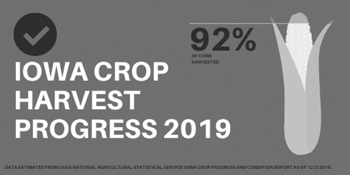 Crop Progress