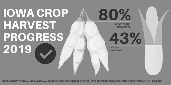 Iowa Crop Progress