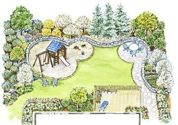 Some rule-of-thumb in landscape design