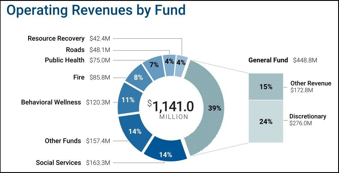 Santa Barbara County Operating Revenues by Fund 2019-20