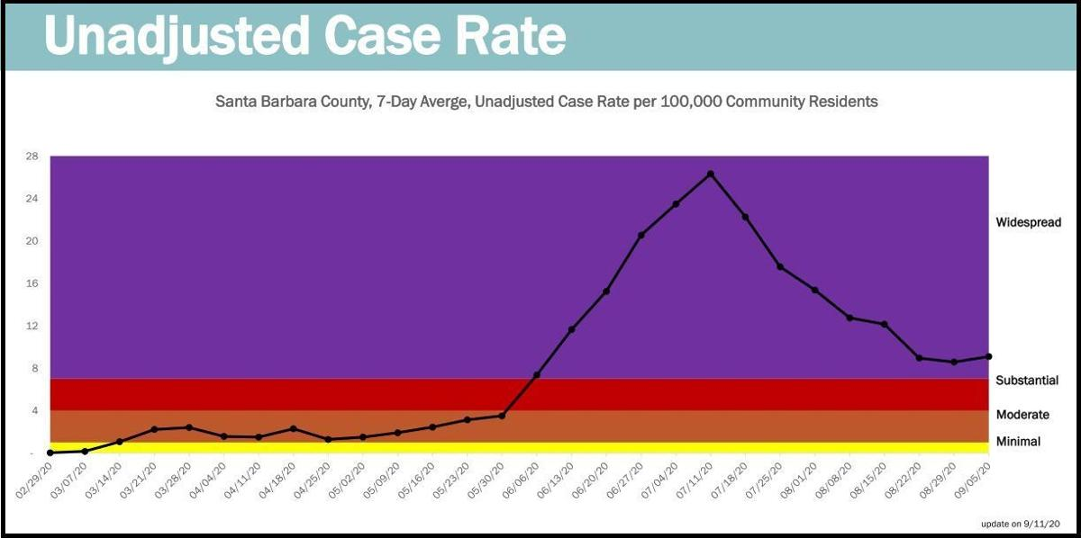 SB County's unadjusted case rate