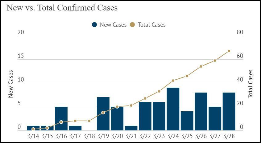 SLO County COVID-19 cases graph
