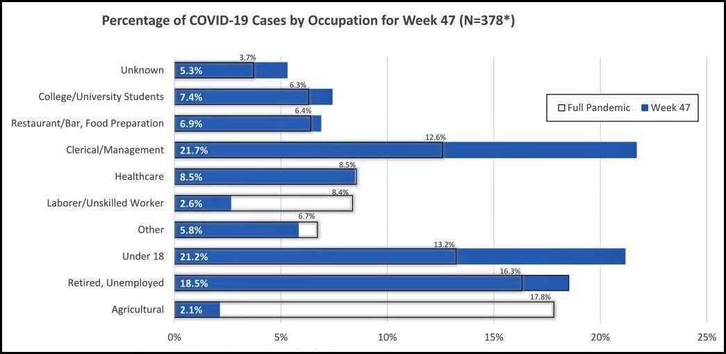 Week 47 cases by occupation