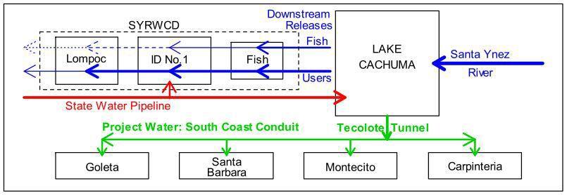 Cachuma Lake water distribution