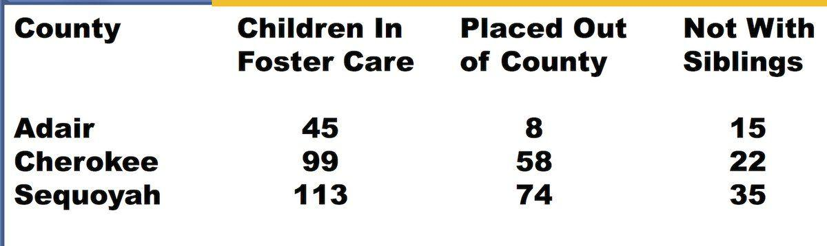 Lack of foster parents means children placed outside county