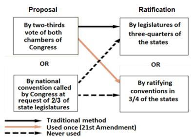 Amending the U.S. Constitution