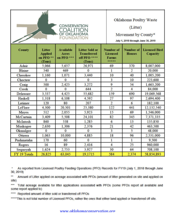 Poultry waste report