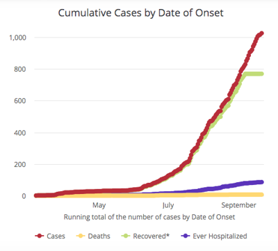 Cumulative cases in Cherokee County by date of onset