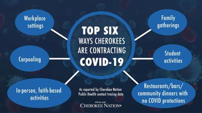 As positive COVID-19 cases increase, Cherokee Nation encourages citizens to continue wearing masks, using safety measures