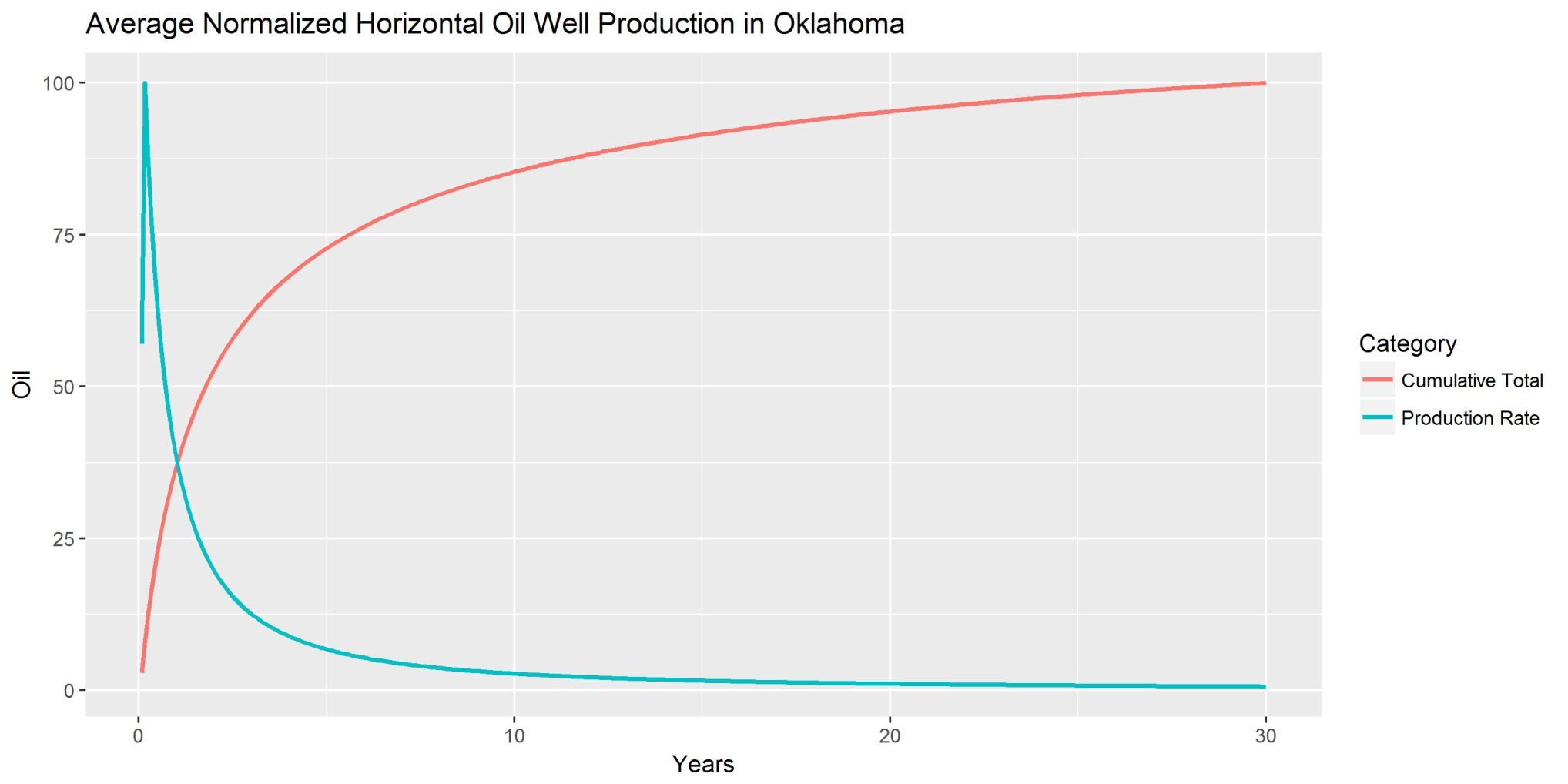 Oil And Gas Production Well Diagram Trusted Wiring Diagrams Process Flow Oklahoma Watch Study Plummets Before Taxes Rise Offshore