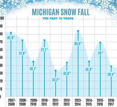 Remember the record snowfall in 2013-14?   Human Interests