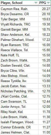 Boys scoring leaders