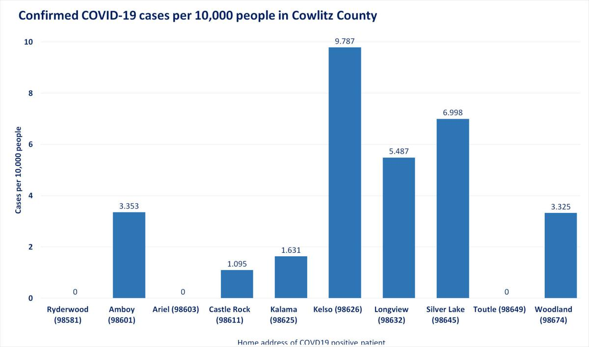 Confirmed COVID-19 cases per 10,000 people in Cowlitz County