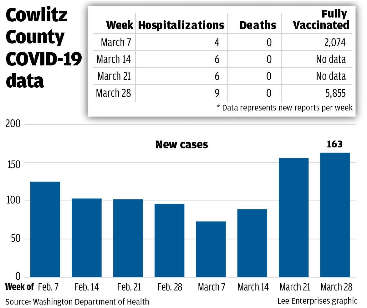 Cowlitz County COVID-19 data