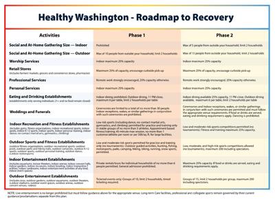 """""""Healthy Washington"""" reopening plan"""