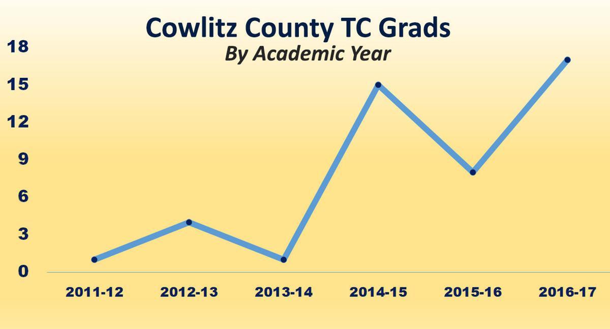 Cowlitz County graduates