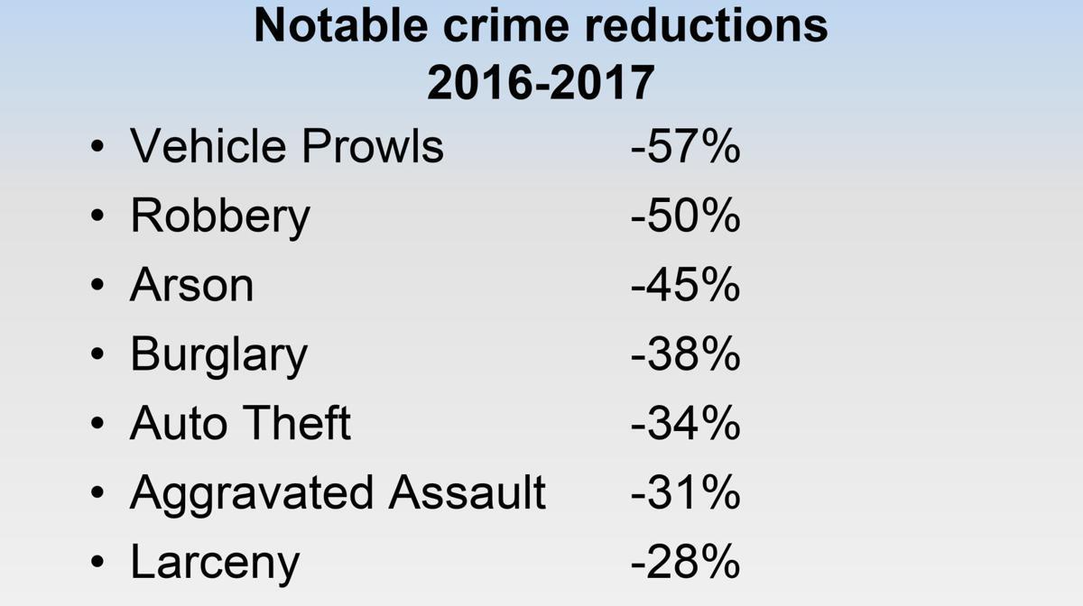 Crime rates drop