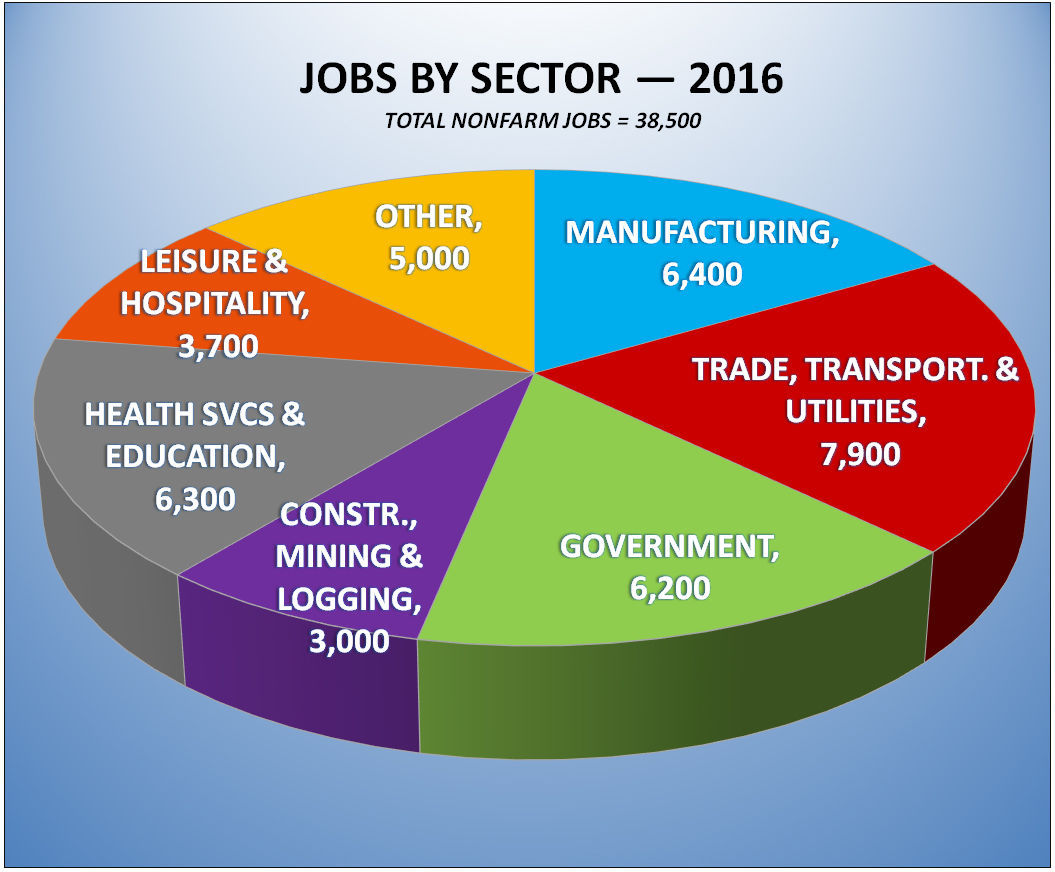 Job numbers by sector for 2016
