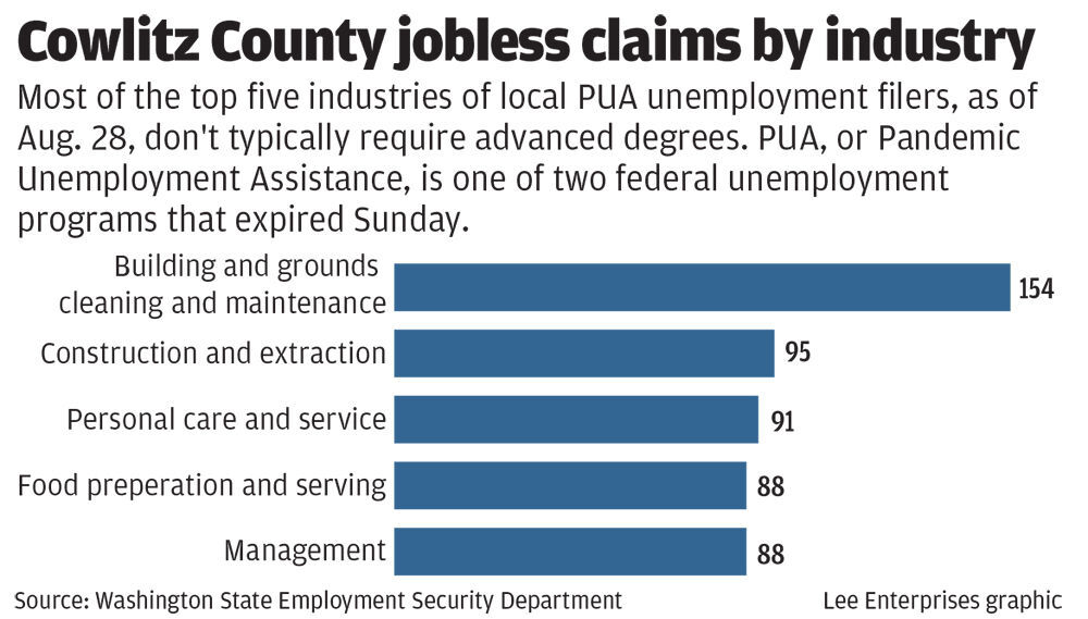 Cowlitz County jobless claims by industry