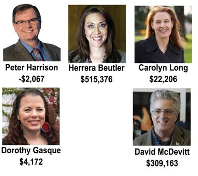 3rd Congressional District candidates — Cash on hand