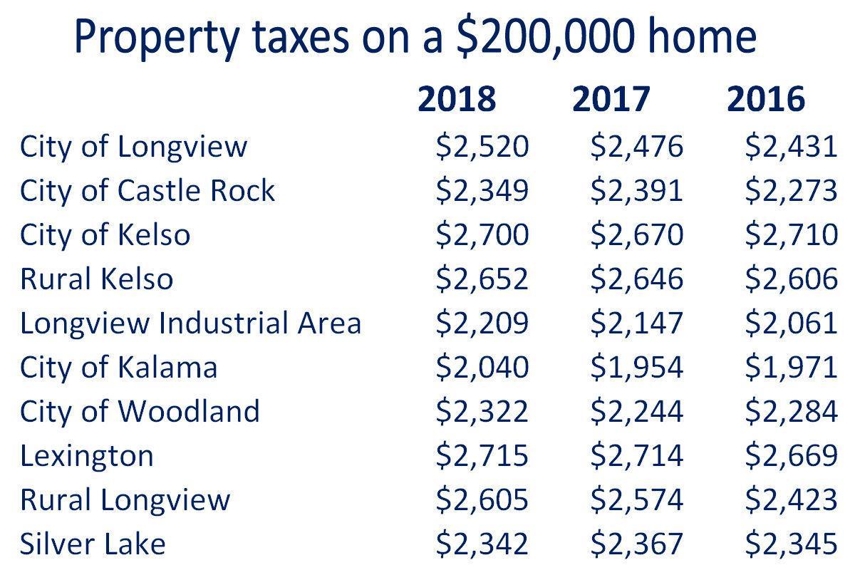 Property tax comparison
