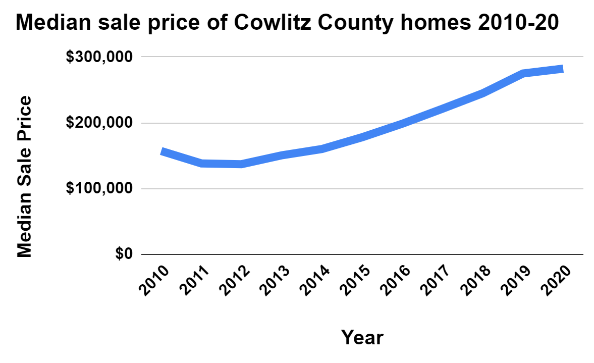 Median sale prices of Cowlitz County homes 2010-20