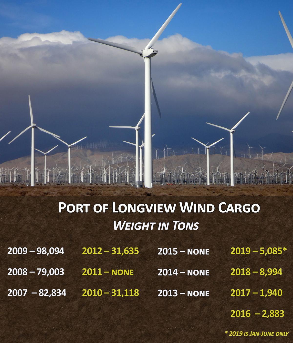 Port of Longview Wind Cargo
