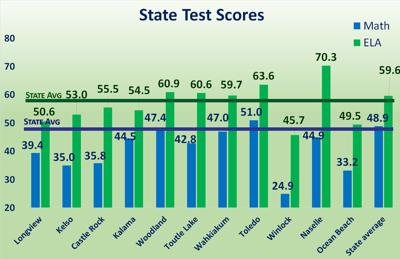 State Test Scores
