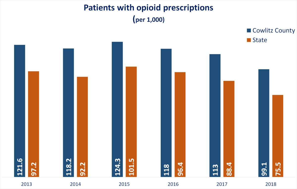 Opioid prescriptions down in Cowlitz County and Washington