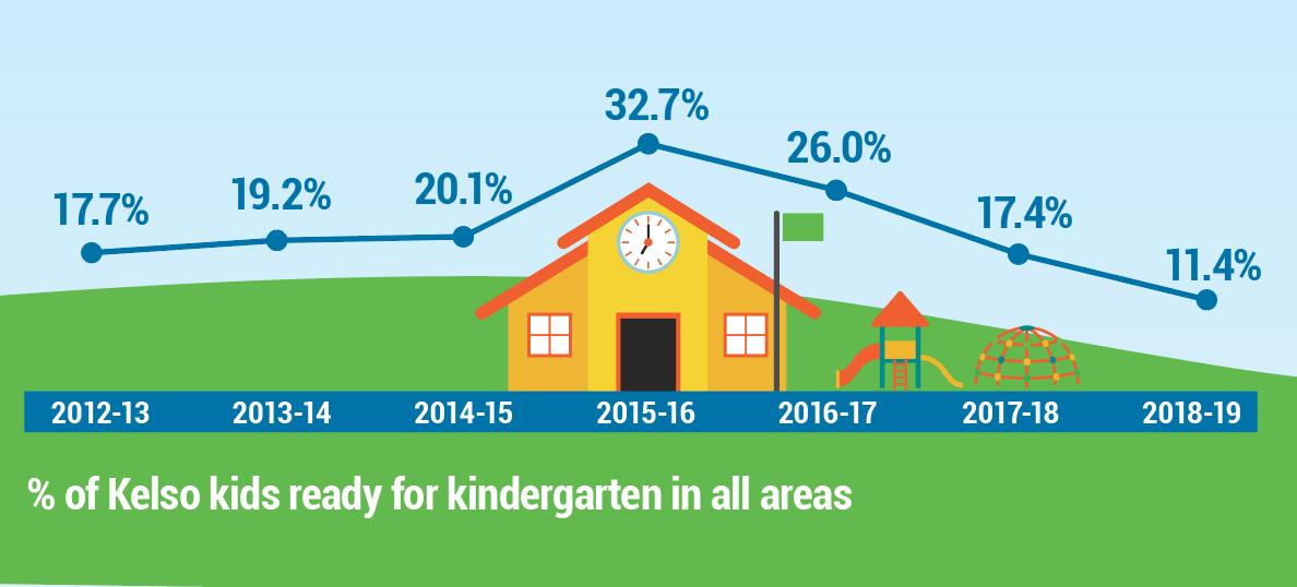 Kelso kindergarten readiness