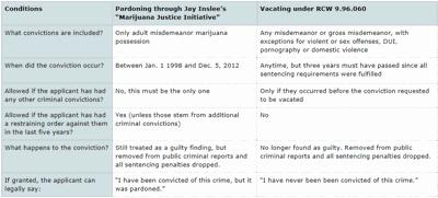Pardoning or vacating chart