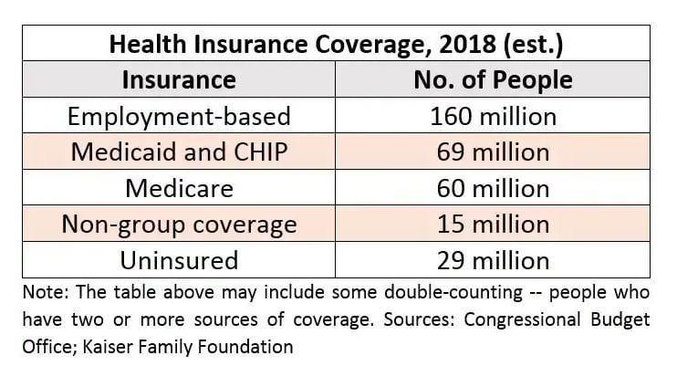 Health Insurance Coverage