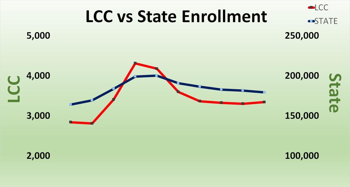 LCC vs. State Enrollment