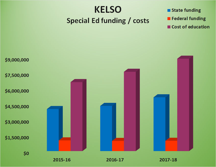Kelso special education