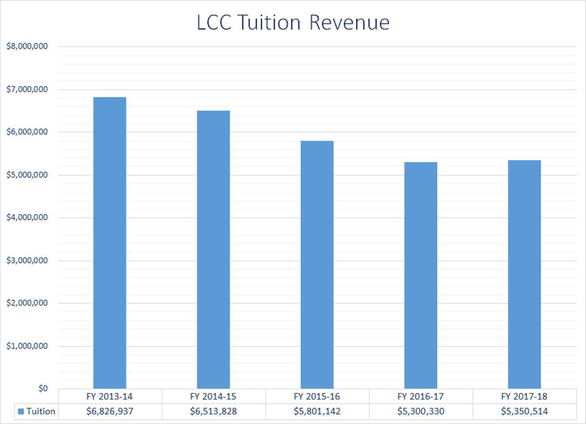 LCC Tuition