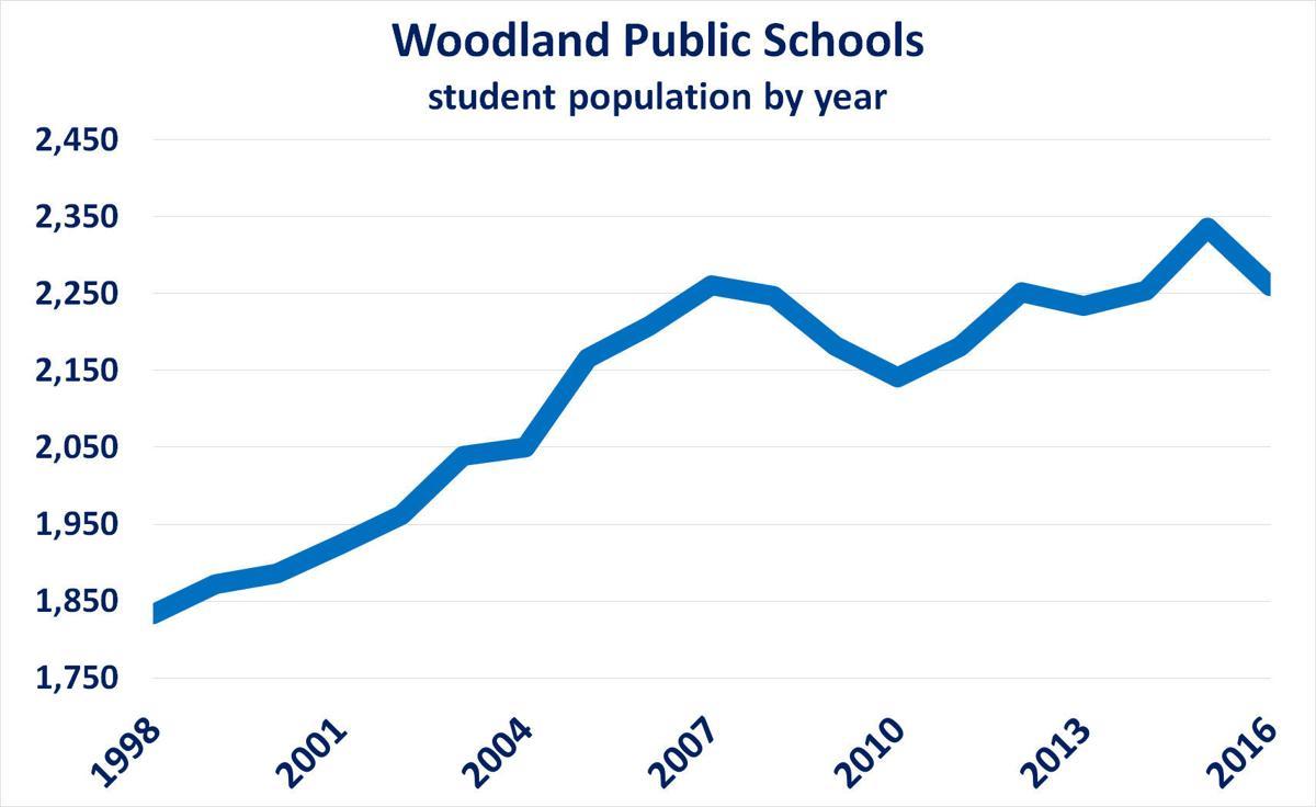 Woodland schools student population growth